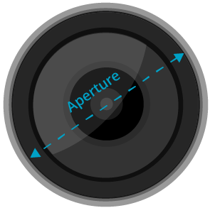 Aperture - diameter of the lens or mirror that gathers its light